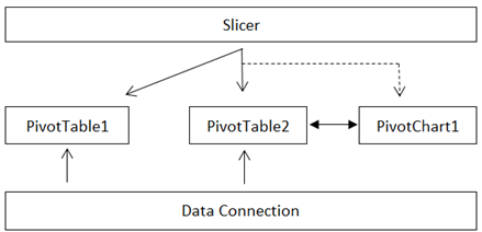 Comparing Slicers in Excel 2010 to Standard PivotTable