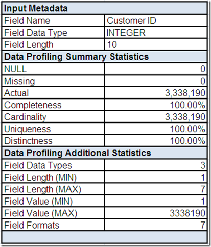 Field Summary for Customer ID