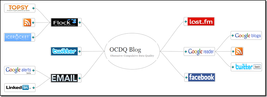 Listening Stations for ocdqblog