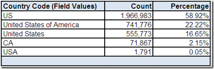 Field Values for Country Code