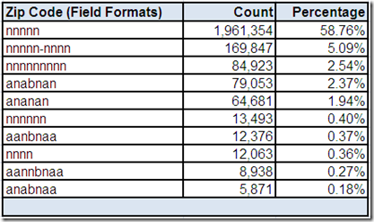 Field Formats for Zip Code