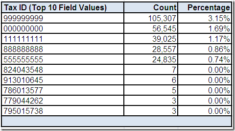 Field Values for Tax ID