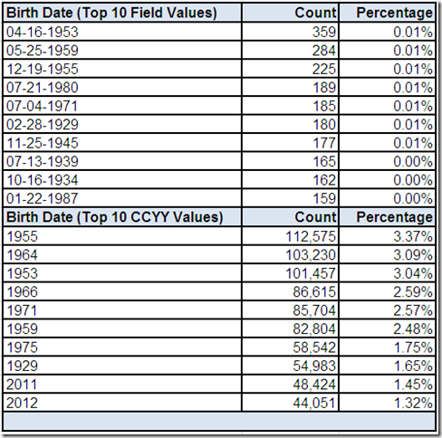 Field Values for Birth Date
