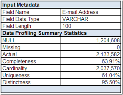 Field Summary for E-mail Address