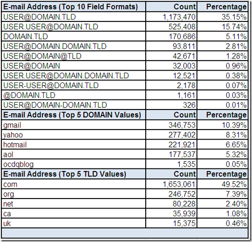 Field Values for E-mail Address