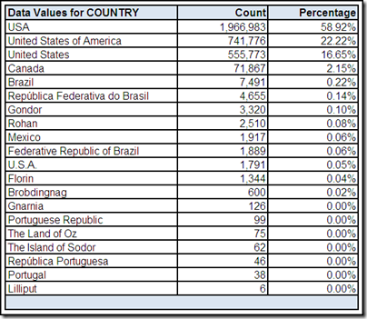 Data Values for COUNTRY