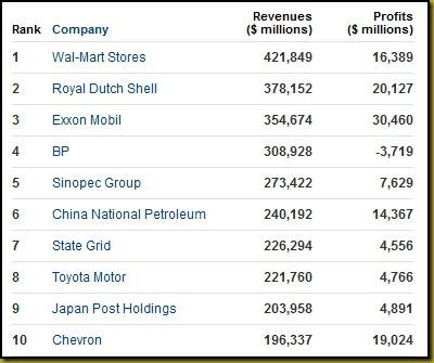 Top10Companies