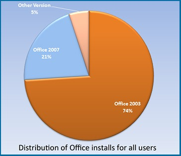 OfficePie