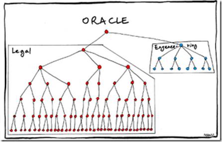 Organizational Charts Google Amazon Apple Facebook Oracle And